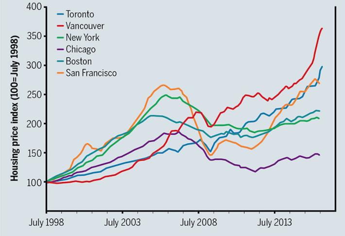 canadian-housing-bubble