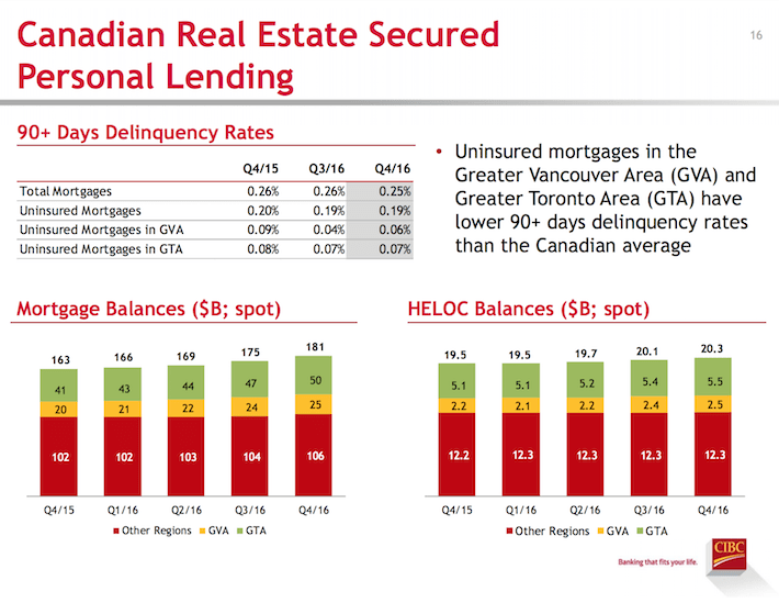 canadian-real-estate-secured-personal-lending