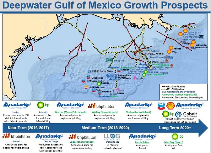 GEL Deepwater Gulf