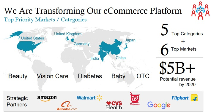 JNJ E-Commerce