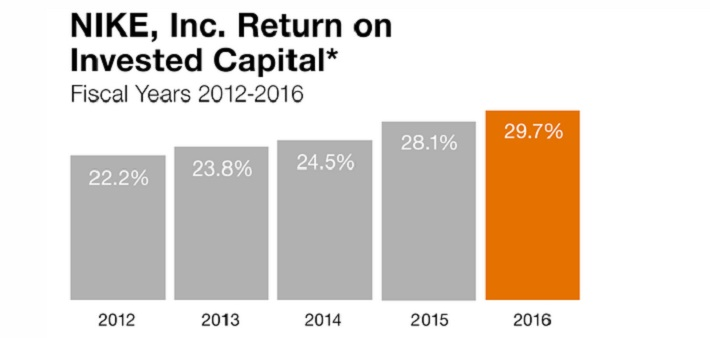 NKE Return on Capital