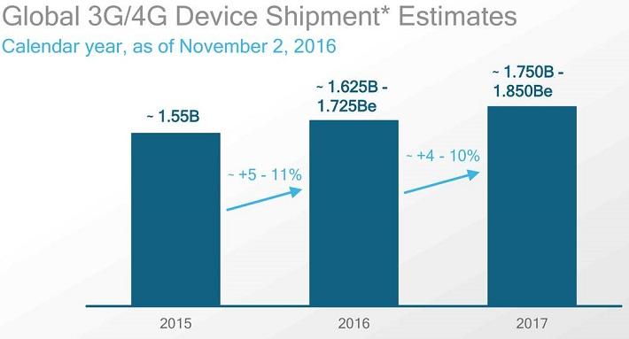 qcom-global-shipments