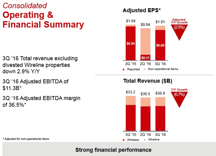 VZ Financial Results