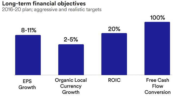 3M Long-Term Financial Objectives