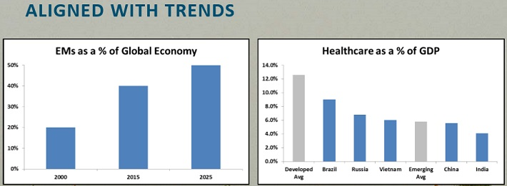 ABT Emerging markets