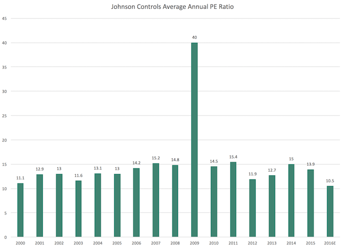 Adient JCI Average PE Ratio