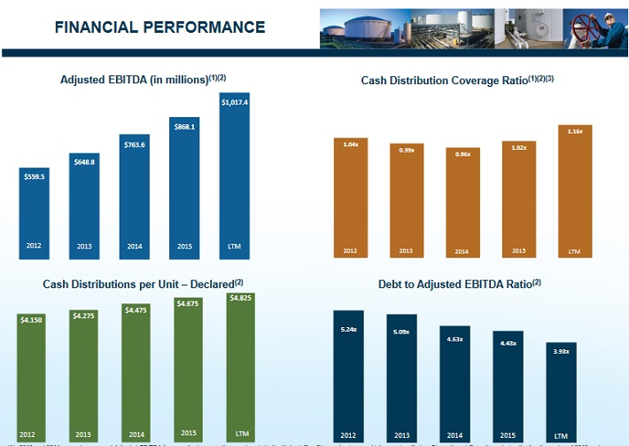 BPL Financial Performance