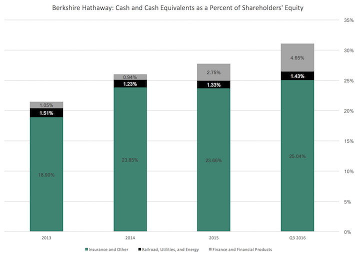 Berkshire Hathaway Cash and Cash Equivalents as a Percent of Shareholders' Equity
