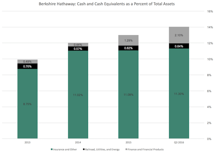 Berkshire Hathaway Cash and Cash Equivalents as a Percent of Total Assets
