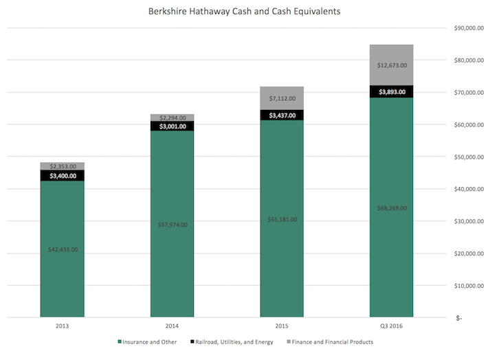 Berkshire Hathaway Cash and Cash Equivalents