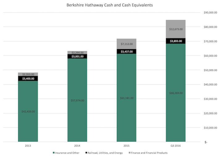 Berkshire Hathaway Cash and Cash Equivalents
