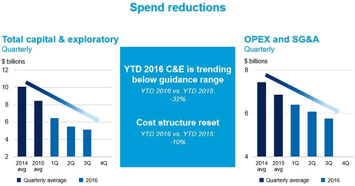 CVX Spending