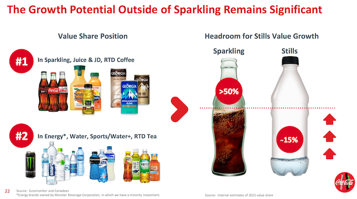 Coca-Cola Growth Potential Outside of Sparkling