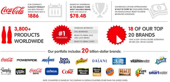 Coca-Cola Product Portfolio