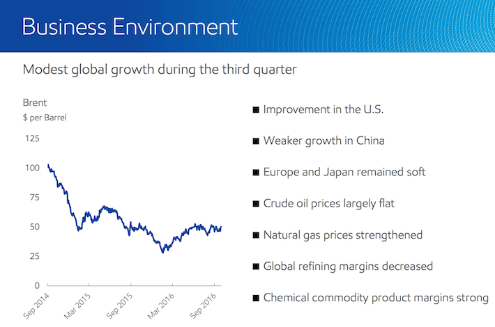 ExxonMobil Business Environment