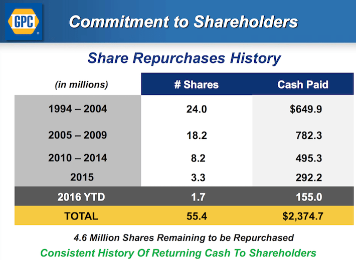 GPC Commitment To Shareholders