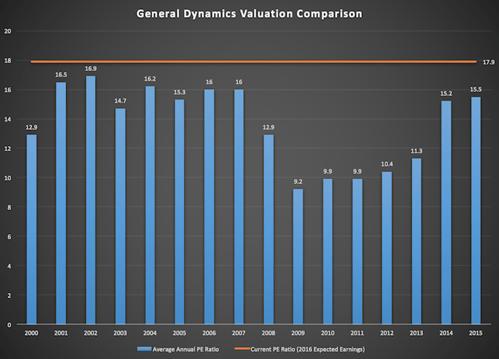 General Dynamics Valuation Comparison