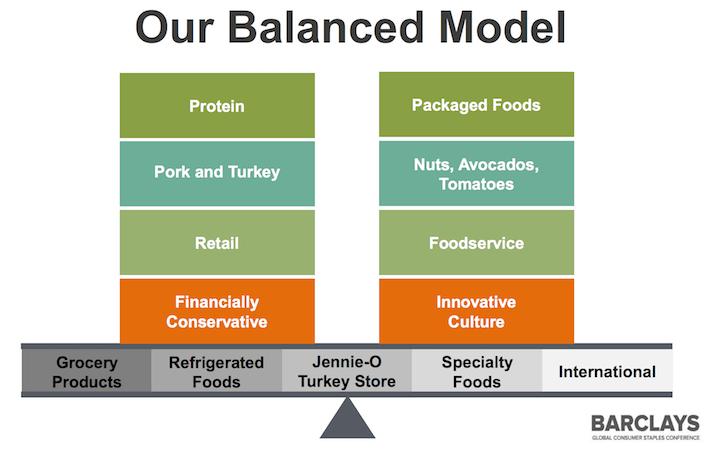 Hormel Balance Model