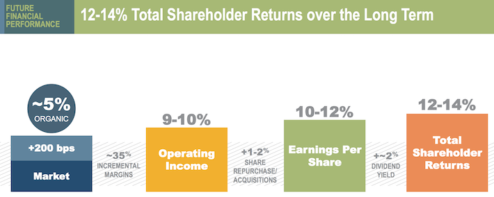 ITW Future Shareholder Returns