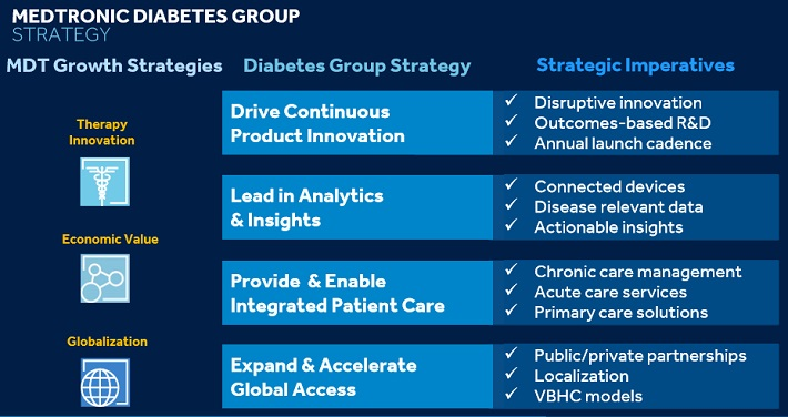 MDT Diabetes Group