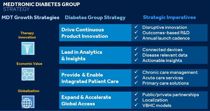 MDT Diabetes Group