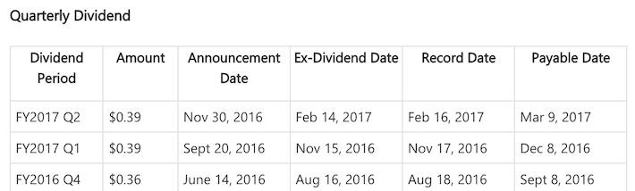 Microsoft Quarterly Dividend