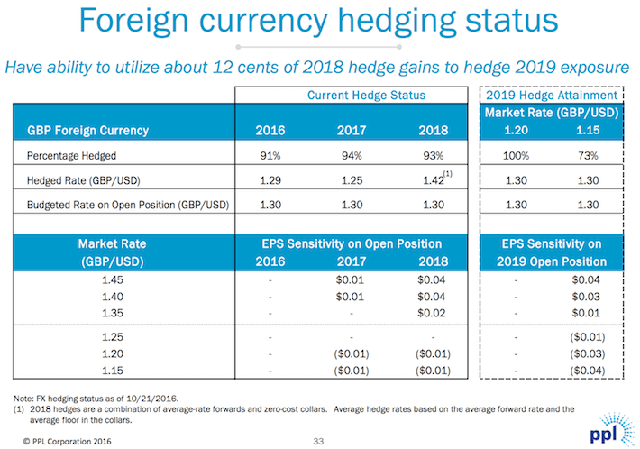 PPL Foreign Currency Hedging Status