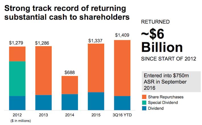 S&P Global Shareholder Friendliness