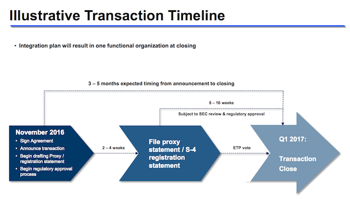 Sunoco Illustrative Transaction Timeline