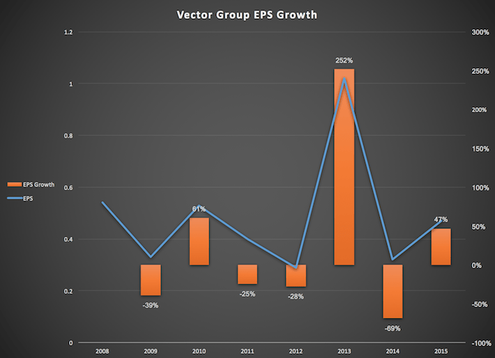 Vector Group EPS Growth
