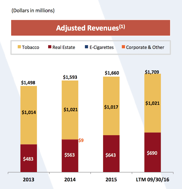 Vector Group Real Estate Revenues