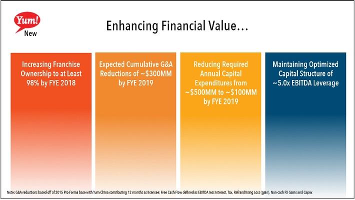 YUM Financial