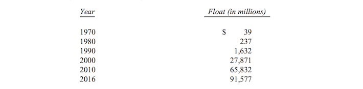 Berkshire Hathaway Insurance Float