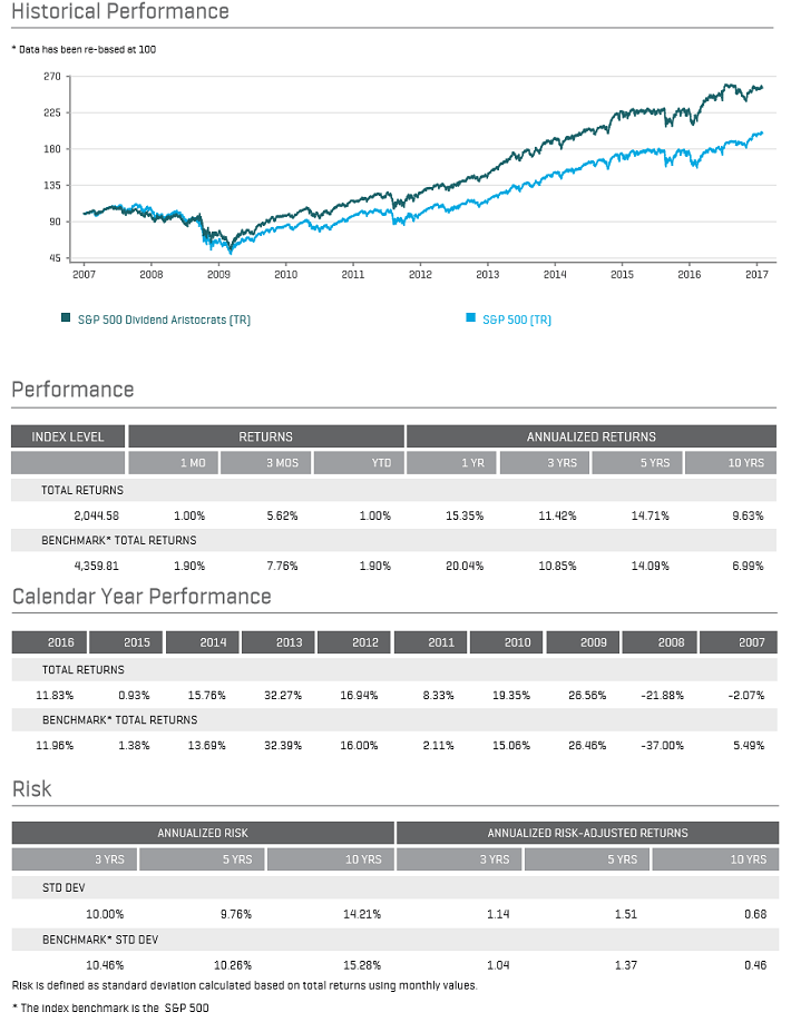 Dividend Aristocrats Performance and Risk February 2017