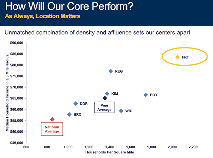 FRT How Will Our Core Perform_