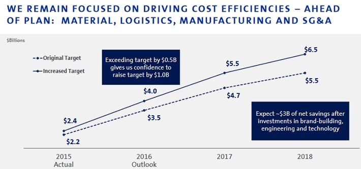 GM Costs