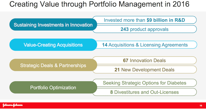 JNJ Creating Value Through Portfolio Management in 2016