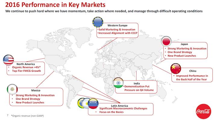 KO 2016 Performance in Key Markets