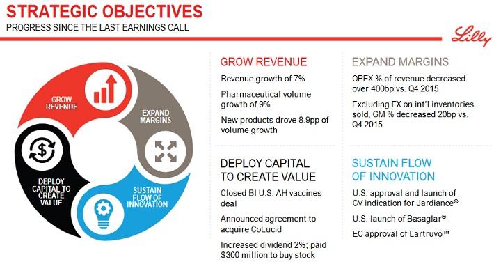 LLY Objectives