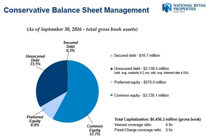 NNN Balance Sheet