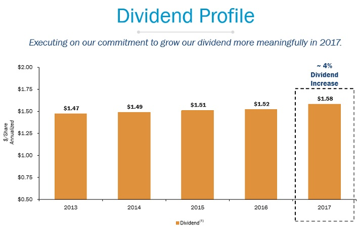 PPL Dividends