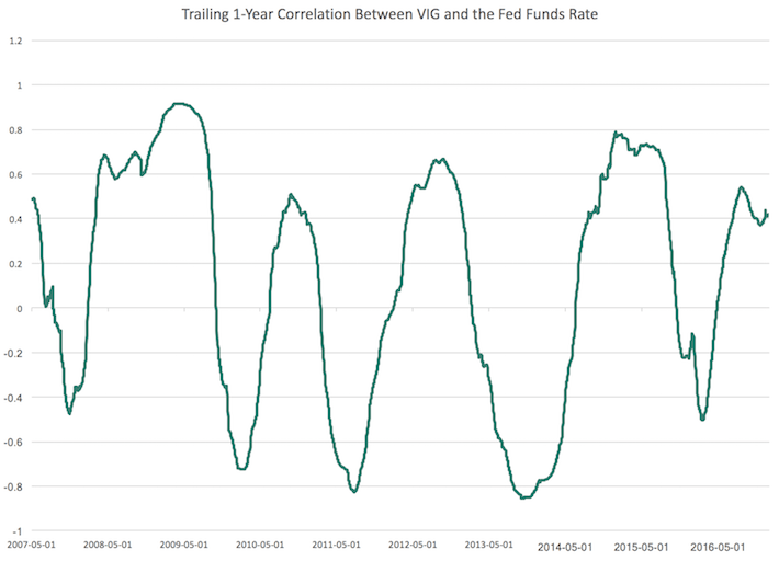 Trailing 1-Year Correlation Between VIG and the Fed Funds Rate