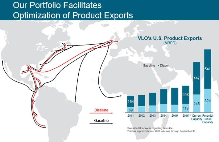 VLO Exports
