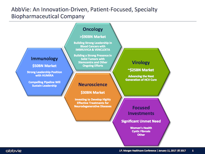 ABBV Abbvie - An Innovation-Driven, Patient-Focused, Specialty Biopharmaceutical Company