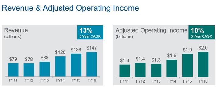 ABC Revenue