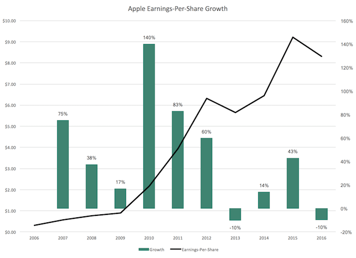 Apple Earnings-Per-Share Growth