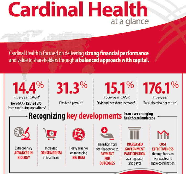 CAH Cardinal Health At a Glance
