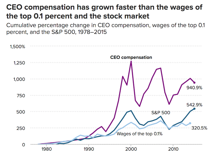 CEO Compensation Has Grown Faster than the Wages of the Top 0.1 Percent and the Stock Market