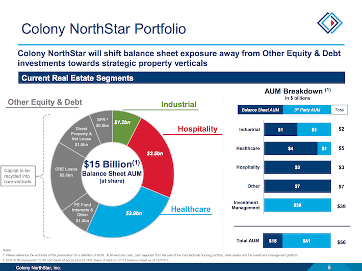 CLNS Colony NorthStar Portfolio