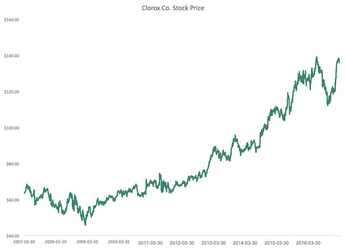 CLX Stock Price